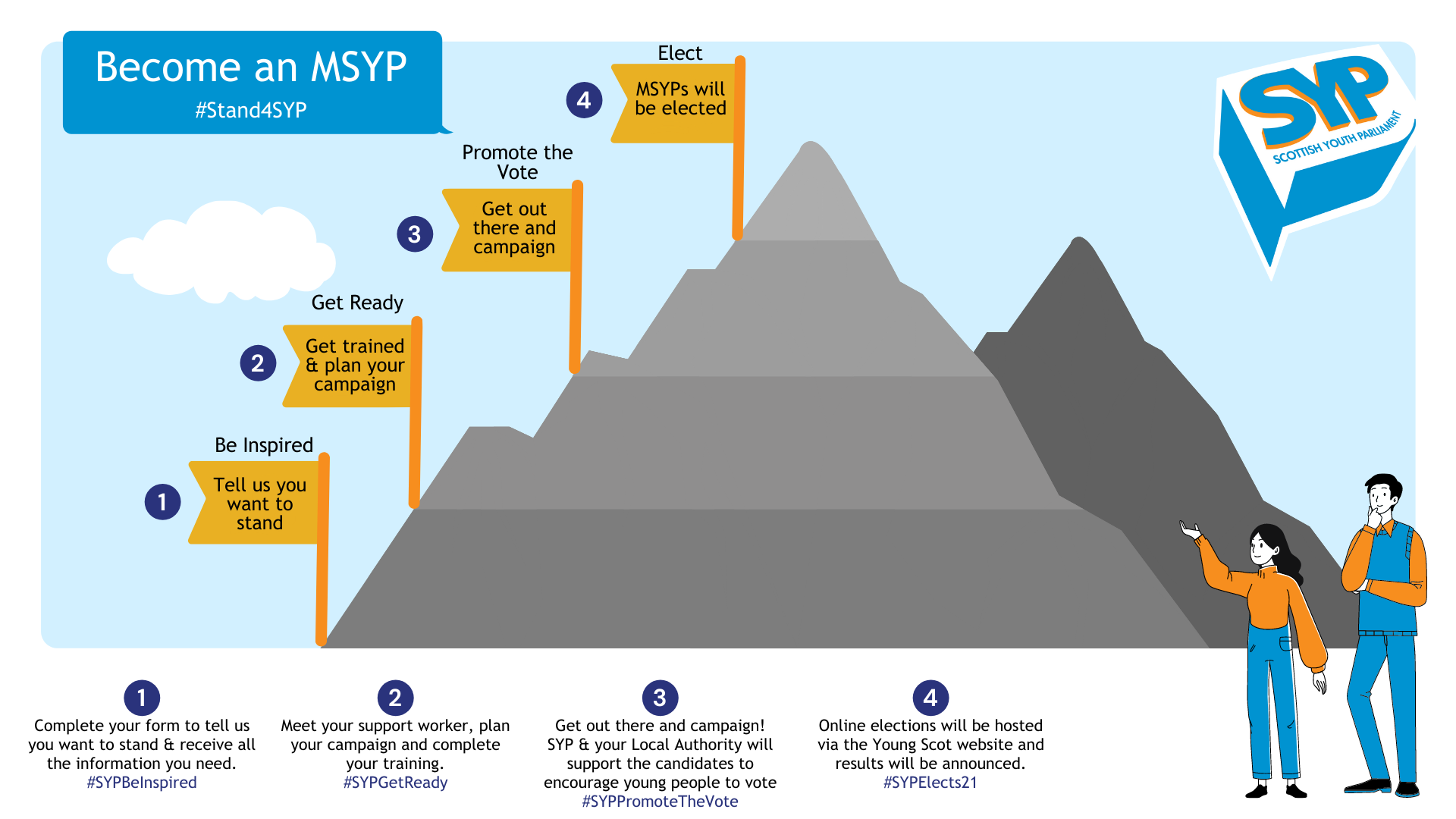 Blue background with clouds, timeline graphic with an image of a grey mountain and two people looking at it. On the mountain there is four orange flags showing each of the stages of becoming an MSYP - Be inspired, Get Ready, Promote the Vote, Elect.